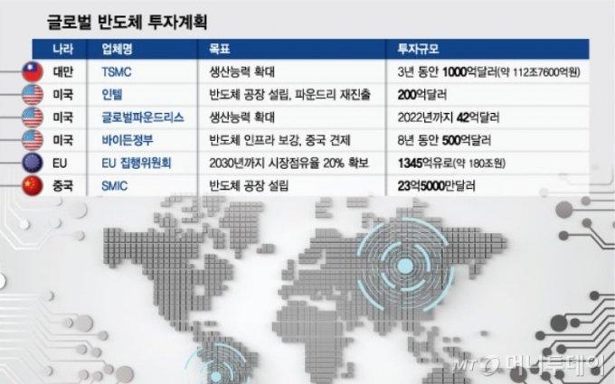 미중 반도체 대전 '강제참전'…'사흘 침묵' 삼성의 속사정