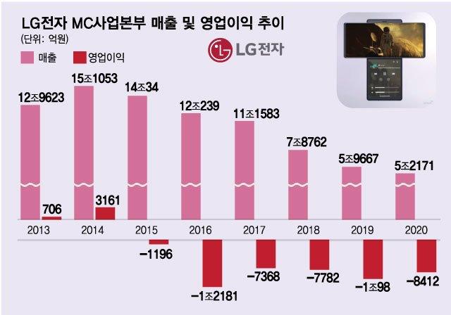 LG전자 MC사업본부 매출 및 영업이익 추이 /사진=김현정 디자인기자디자인기자
