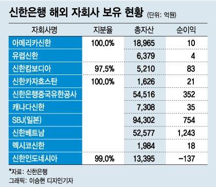 신한금융, 씨티은행 동남아 리테일 인수 검토