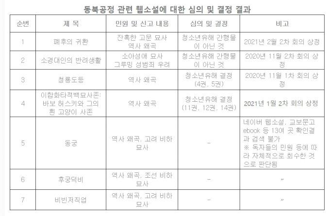 지난달 간행물윤리위원회가 발표한 동북공정 관련 웹소설 심의·결정 결과.