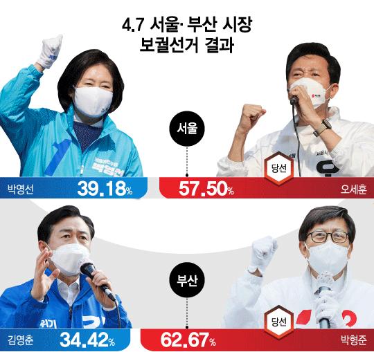 [그래픽뉴스] 서울 25區·부산16區 모두 붉게 물들었다