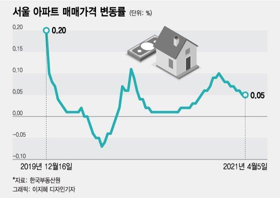 """'오세훈 효과' 서울집값 """"단기 상승""""..35층·용적률 먼저 풀릴듯"""