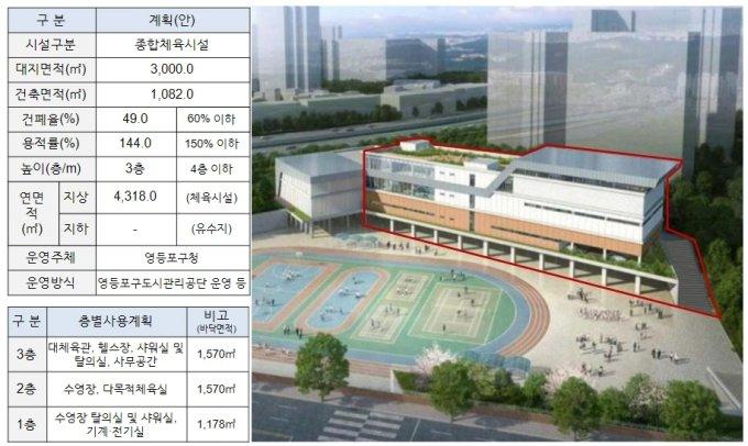 대림3유수지에 새로 조성하는 종합체육센터 조감도 및 세부 건축계획. /자료=서울시