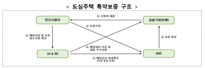 """""""시세 90%에 6년, 6월 입주 가능""""..'쓰리룸' 공공전세 첫 모집"""