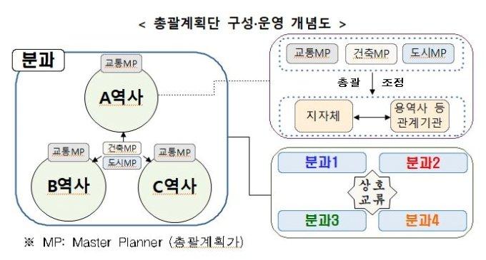 GTX 핵심 '환승센터', 총괄계획단 통해 체계적으로 만든다
