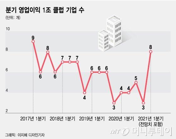 韓 대표기업은 코로나 이겨냈다…'영업익 1조' 클럽 다시 늘어