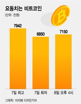 비트코인 하루 새 1000만원 오락가락…유독 한국만 '대공황' 왜?