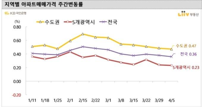 지역별 아파트 매매가격 주간 변동률 /사진=KB국민은행 리브부동산