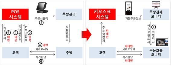 (좌)기존 POS 운영도(대면 시스템), (우)개선 키오스크 운영도(비대면 시스템)/사진제공=위더스넷