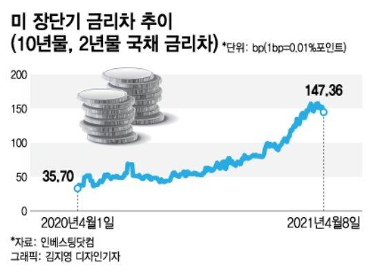 버핏도 안 팔았다…'은행株' 더 오를 수밖에 없는 이유[서학keep]