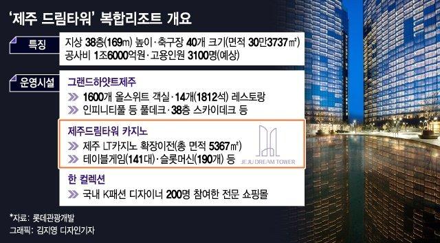 롯데관광 '제주프로젝트' 99.9%…마지막퍼즐 카지노 5월 오픈