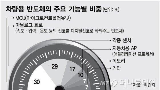 """'그랜저' 생산중단, 반도체發 '도미노 셧다운'…""""진짜 문제는 5월"""""""