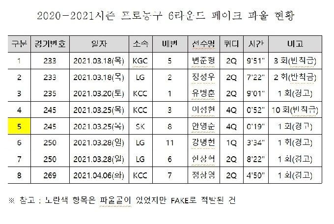 2020-21시즌 프로농구 6라운드 페이크 파울 현황(KBL 제공)© 뉴스1