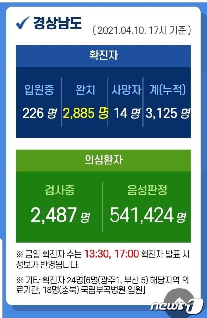 경남 6개 시·군서 26명 신규 확진…누적 3125명(종합)