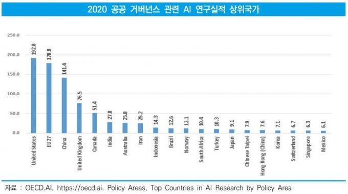 미국서 공공AI 논문 192편 나올 때 한국은 7편에 그쳐