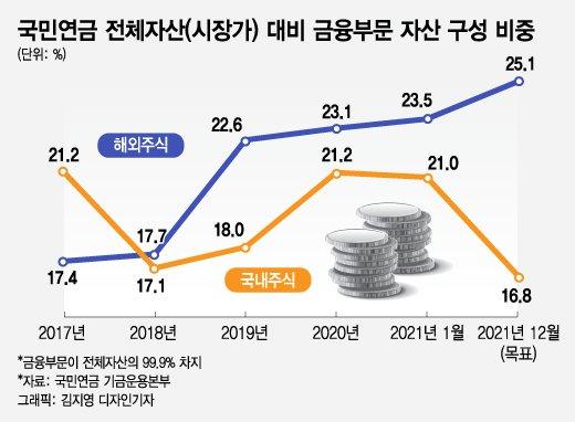 국내주식 팔아치운 국민연금…해외주식 늘렸지만 초라한 수익률