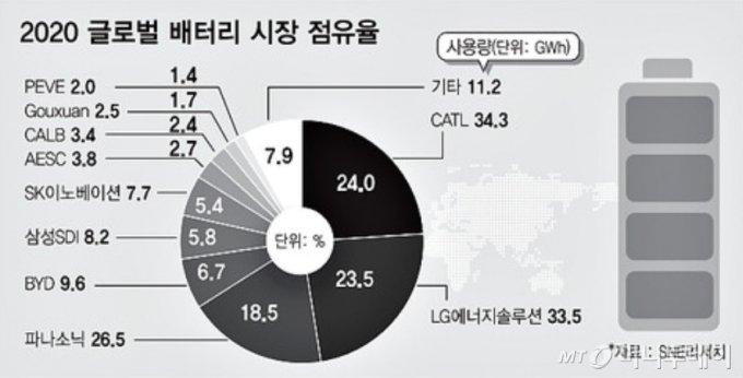 [단독]LG-SK 극적 배터리 합의 직전 최태원-구광모 만났다