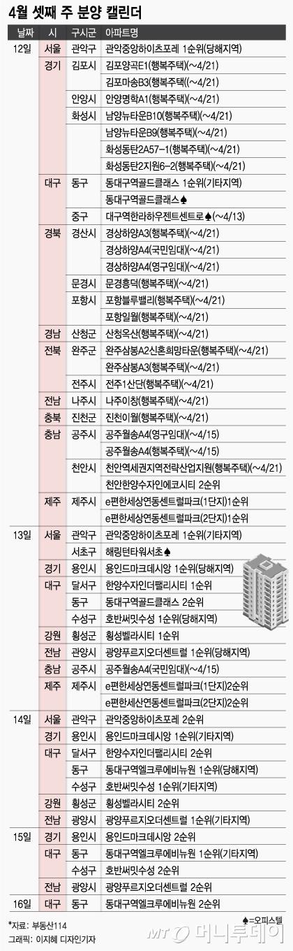 이번주 전국 1.5만 가구 분양..서울 관악·경기 용인 등
