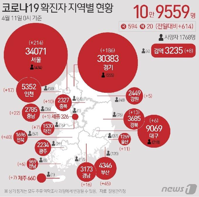 11일 질병관리청 중앙방역대책본부에 따르면 이날 0시 기준 국내 코로나19 누적 확진자는 614명 증가한 10만9559명으로 나타났다. © News1 최수아 디자이너