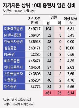 ESG 바람 불지만 女임원 5%..증권가 안 깨지는 '유리천장'