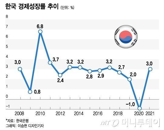 """""""수출 좋지만, 4차유행 걱정""""…전문가들 '금리 동결' 한목소리"""