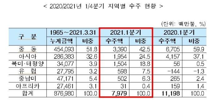 """1분기 해외건설 수주액 29% 감소...""""저유가·코로나 영향"""""""