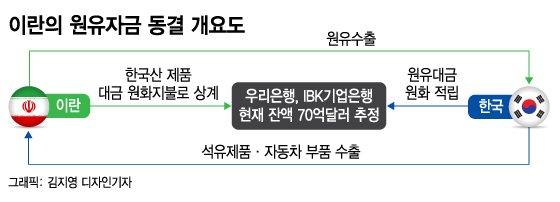 한국에 묶인 이란돈 70억불, 미국이 OK해야 풀린다