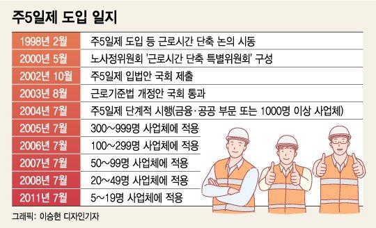 우여곡절 끝에 시작한 '주4일제', 매출 378억 '껑충'