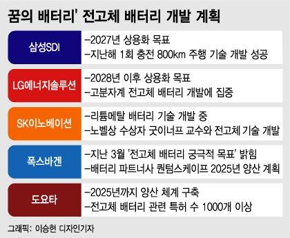 1회 충전에 800km…'꿈의 배터리' 난제 풀고 내닫는 삼성SDI