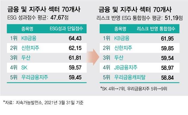 '명실상부' ESG강자 KB·신한
