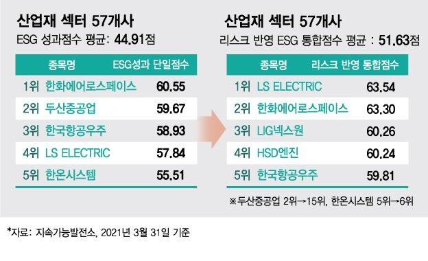 ESG 성과점수 2위 두산重, 리스크 반영하니 15위로 '뚝'