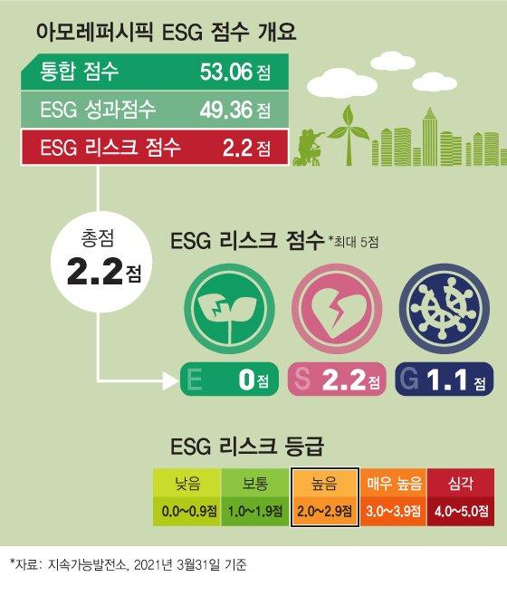 아모레퍼시픽, 가맹점 상생이 ESG 경영 키워드