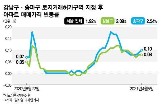 '집값 상승 방지책' 주문 오세훈, 송파·강남 토지거래허가 재지정?