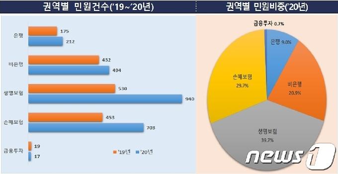 전북서 지난해 금융민원 2366건…전년보다 47% 증가