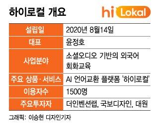 """""""클럽하우스 보고 있나?"""" 소셜오디오 기반 'K에듀테크' 진격"""