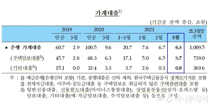 가계대출/사진제공=한국은행