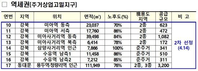 동대문 용두·강북 수유 등 도심 13곳, 1.3만가구 나온다