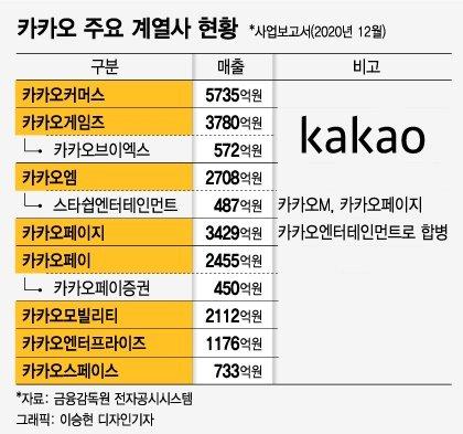 카카오 계열사수 105개로 '국내 2위'…재벌 뺨때리는 무한확장