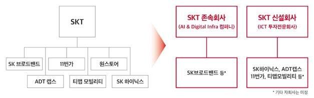 SK텔레콤, 37년만에 '통신사·지주사' 둘로 쪼갠다(종합)