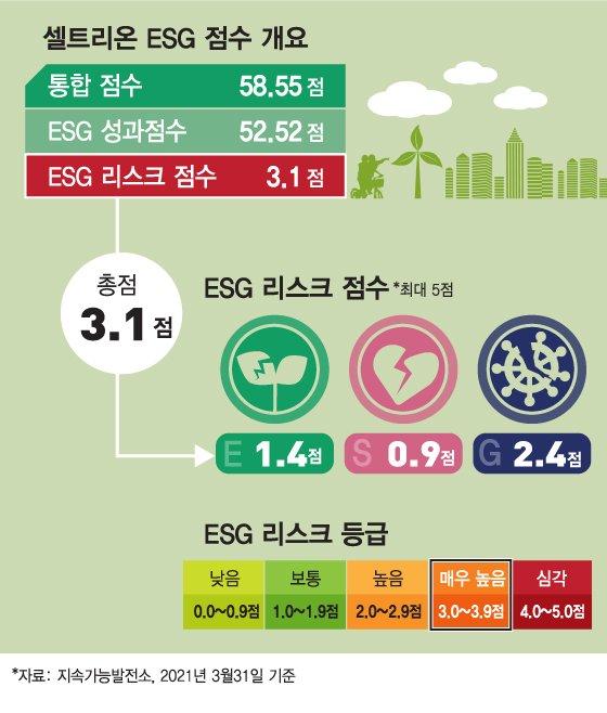 셀트리온, ESG 리스크는 내부거래