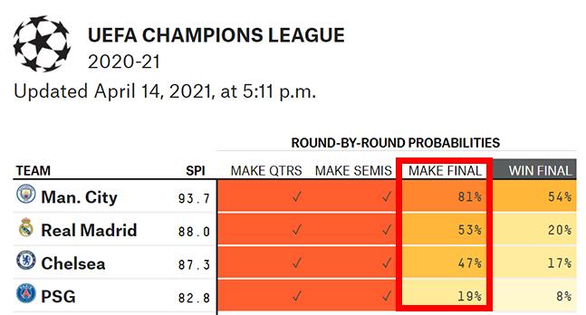 '빅매치 맞아?' 챔스 결승행 확률, 맨시티 81% > PSG 19%... 레알-첼시는 팽팽 [통계사이트]