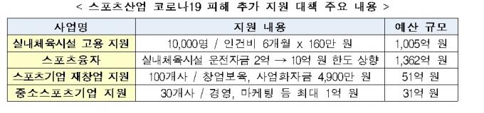 문체부, 코로나 피해 스포츠산업계 1005억원 지원