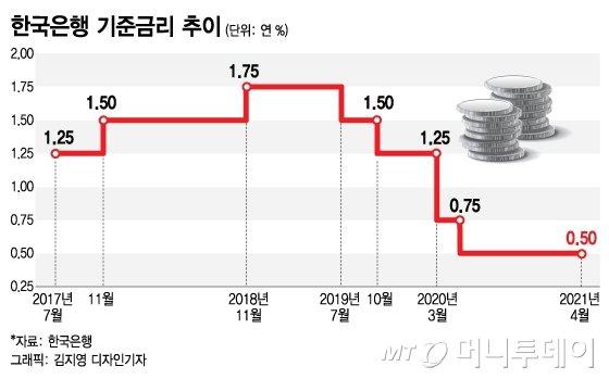 """이주열 """"올해 경제 3%대 중반까지 성장…저금리 유지"""""""