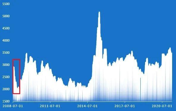 상하이 종합지수. 빨간 박스 구간이 펀드를 매수한 2008년 하반기/사진=중국 인터넷
