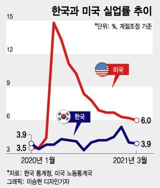 '백신 부자' 미국, 실업자 60%↓…'백신 거북이' 한국은 제자리
