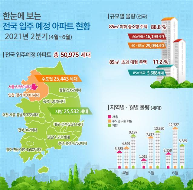 2분기 수도권 2만5000가구, 서울 6500가구 집들이 '작년 절반'
