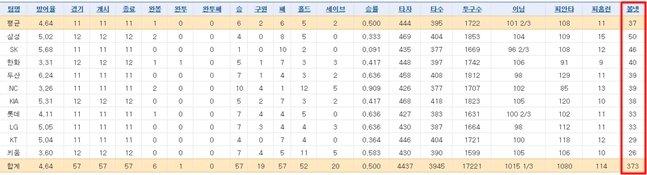 2020 시즌 11~12경기를 시점의 볼넷 개수./사진=스포츠투아이 2istats 기록실 페이지