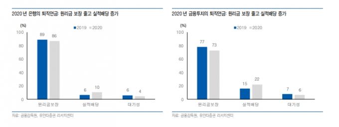 퇴직연금 변화..원금보장형→주식위주 실적배당형 '머니무브'