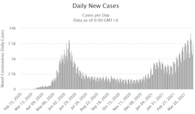 칠레의 신규 코로나19 감염자 수 추이 /사진=월드오미터(www.worldometers.info)