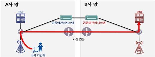 """""""비싸고 안터진다""""...5G 집단소송에 혼쭐난 통신사들이 약속한 이것"""